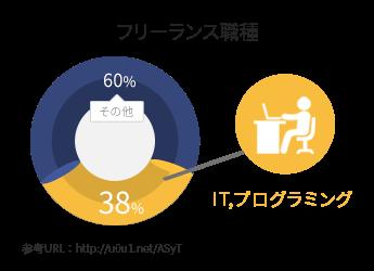 WebCampPro 東京のプログラミングスクール
